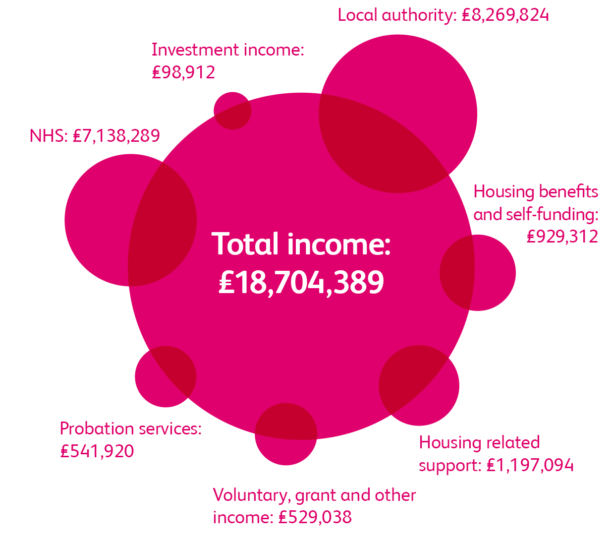 Infographic displaying income details for Together